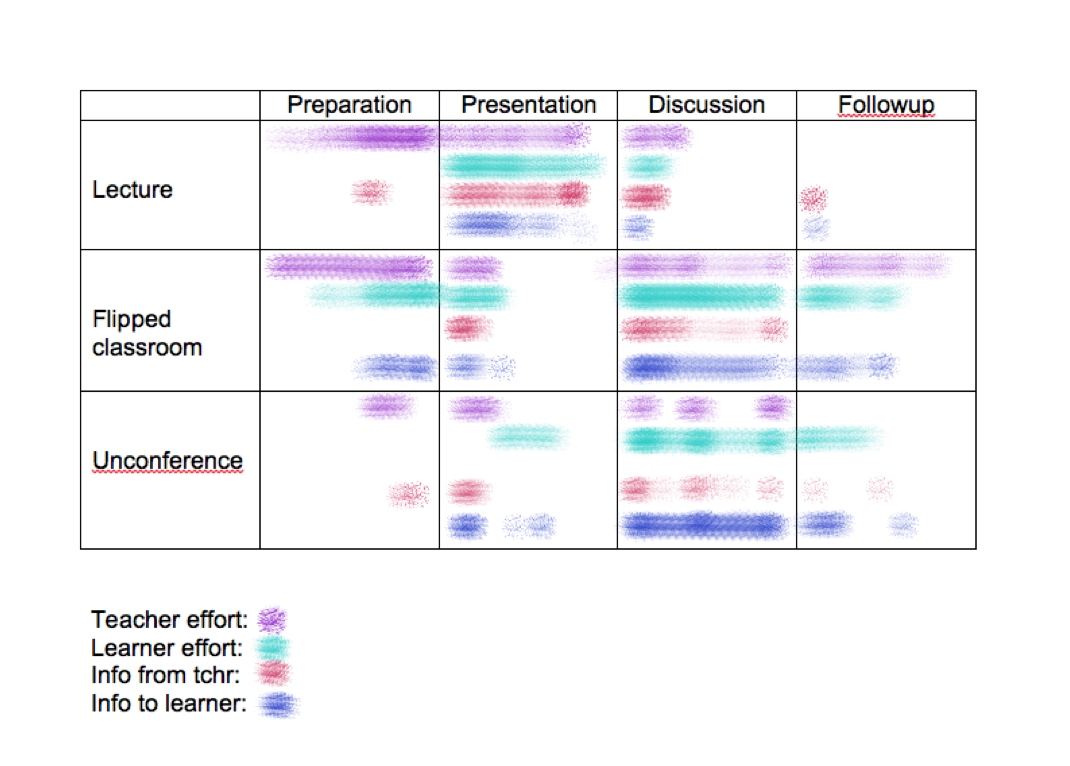 Axiology Learning Formats2a.png